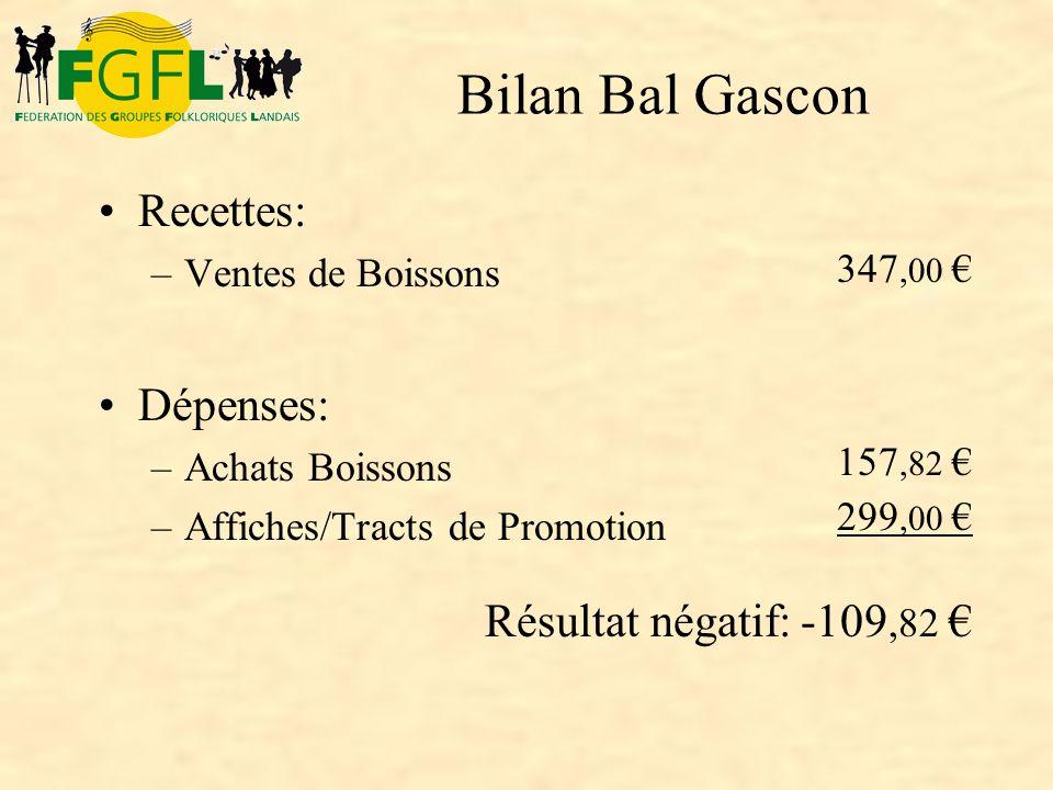 Bilan Bal Gascon Recettes: Dépenses: Résultat négatif: -109,82 €