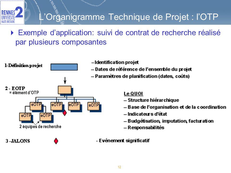 L'Organigramme Technique de Projet : l'OTP