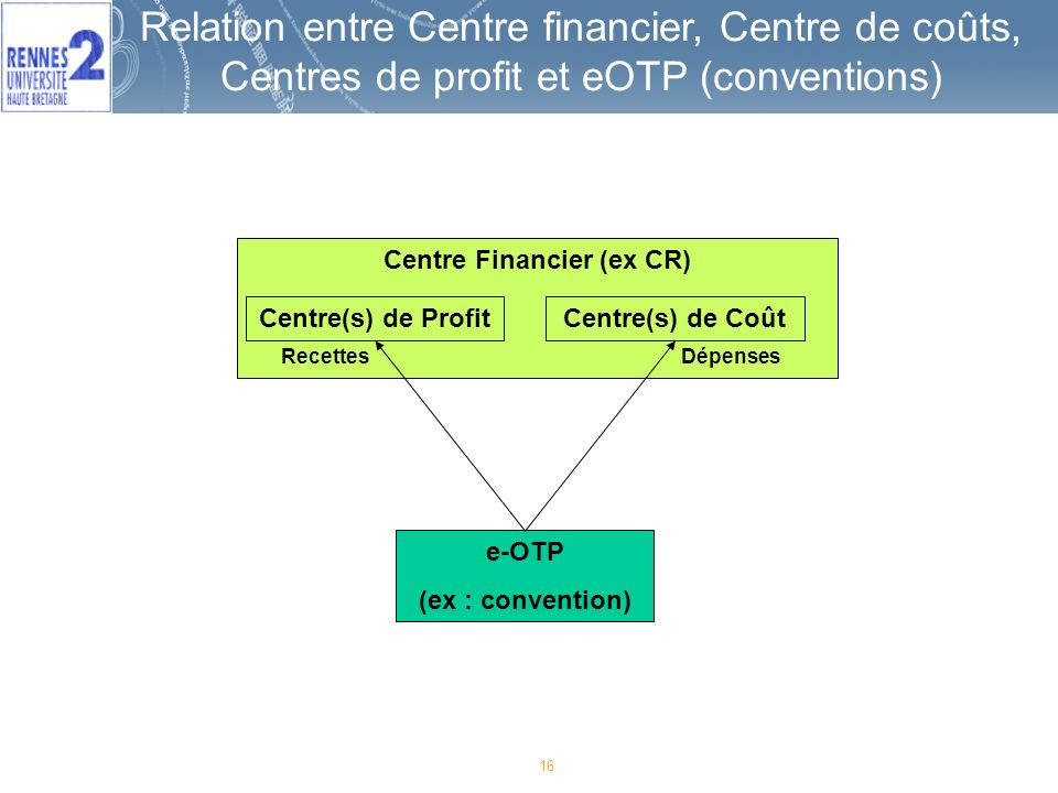 Centre Financier (ex CR)