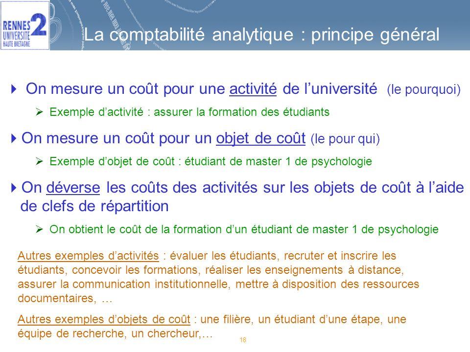La comptabilité analytique : principe général