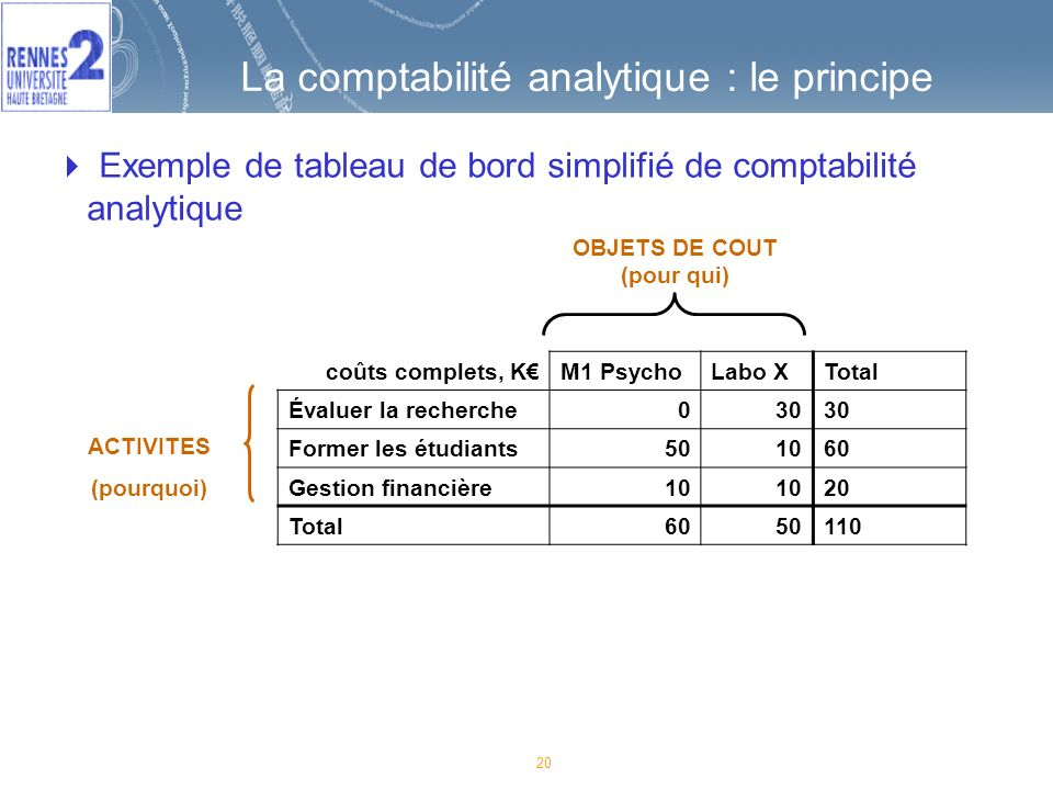 La comptabilité analytique : le principe