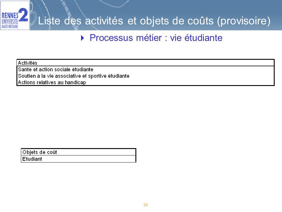Liste des activités et objets de coûts (provisoire)