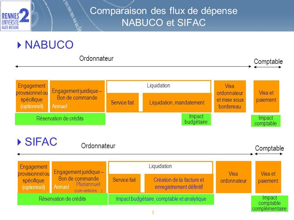 Comparaison des flux de dépense NABUCO et SIFAC
