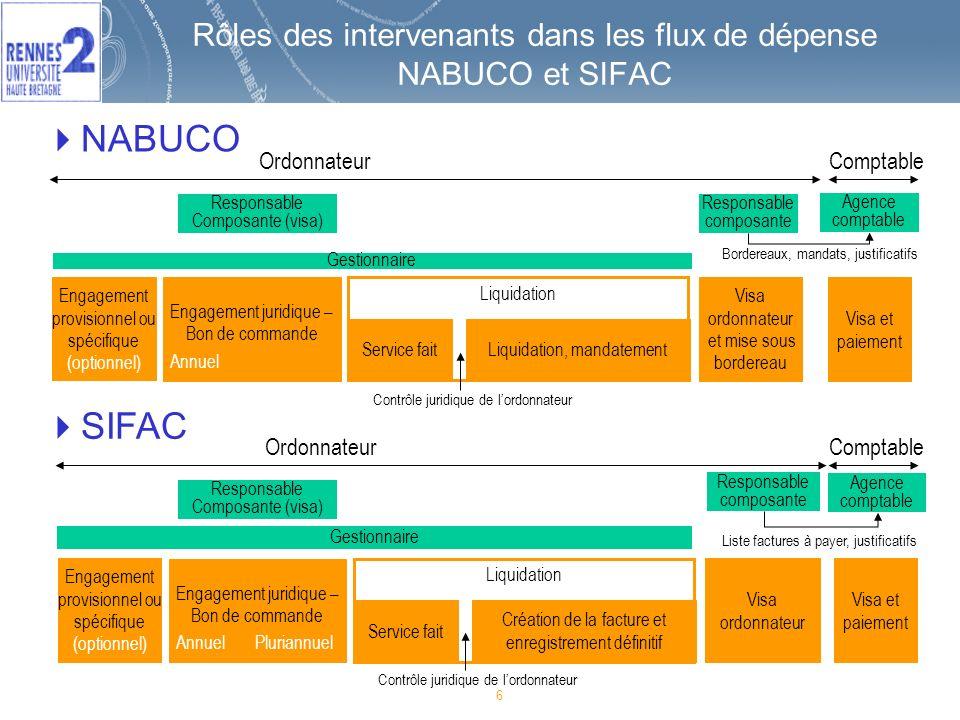 Rôles des intervenants dans les flux de dépense NABUCO et SIFAC