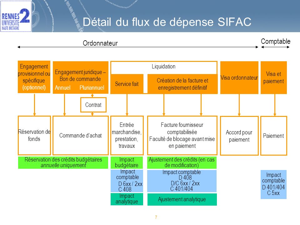 Détail du flux de dépense SIFAC
