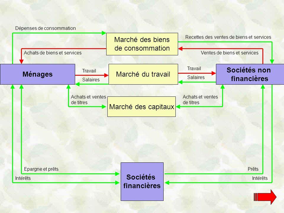 Ménages Sociétés non financières Sociétés financières