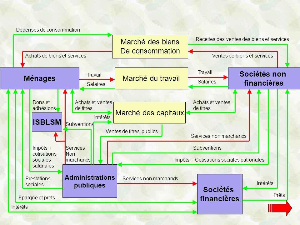 Ménages Sociétés non financières ISBLSM Sociétés financières