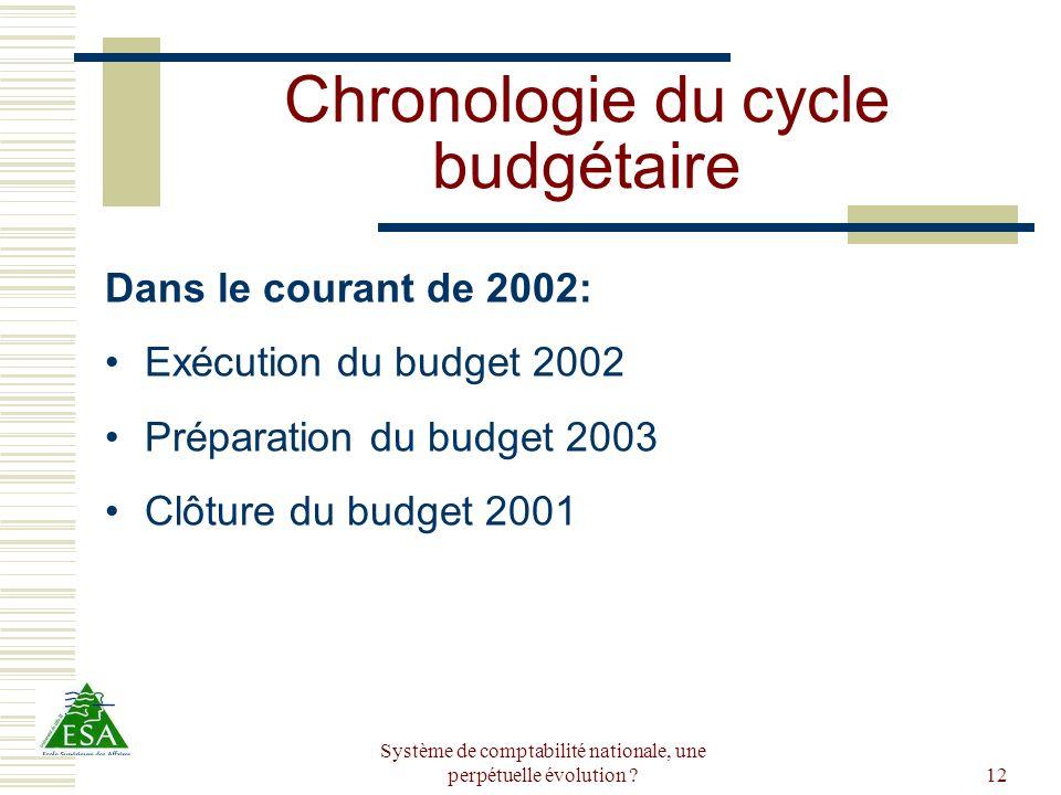 Chronologie du cycle budgétaire