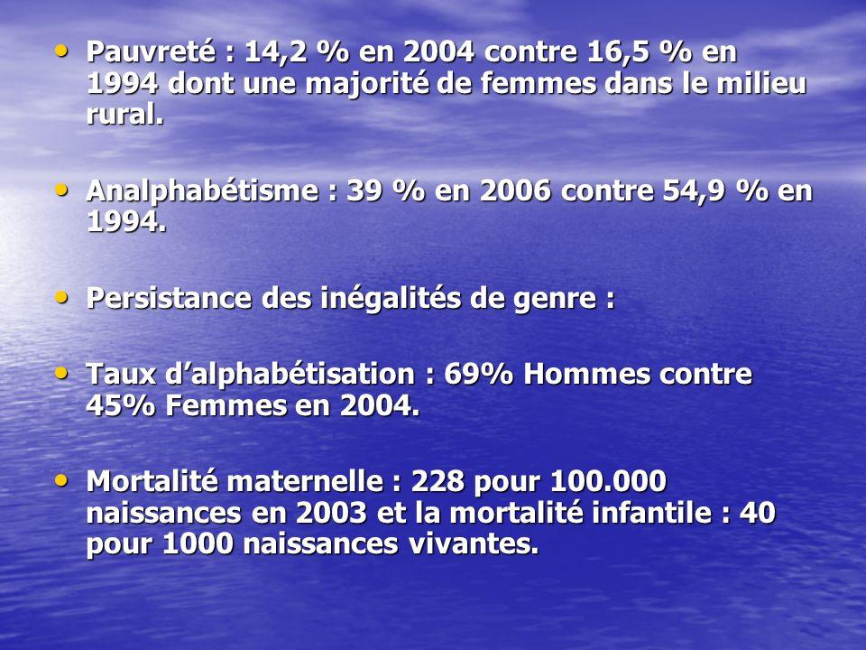 Pauvreté : 14,2 % en 2004 contre 16,5 % en 1994 dont une majorité de femmes dans le milieu rural.
