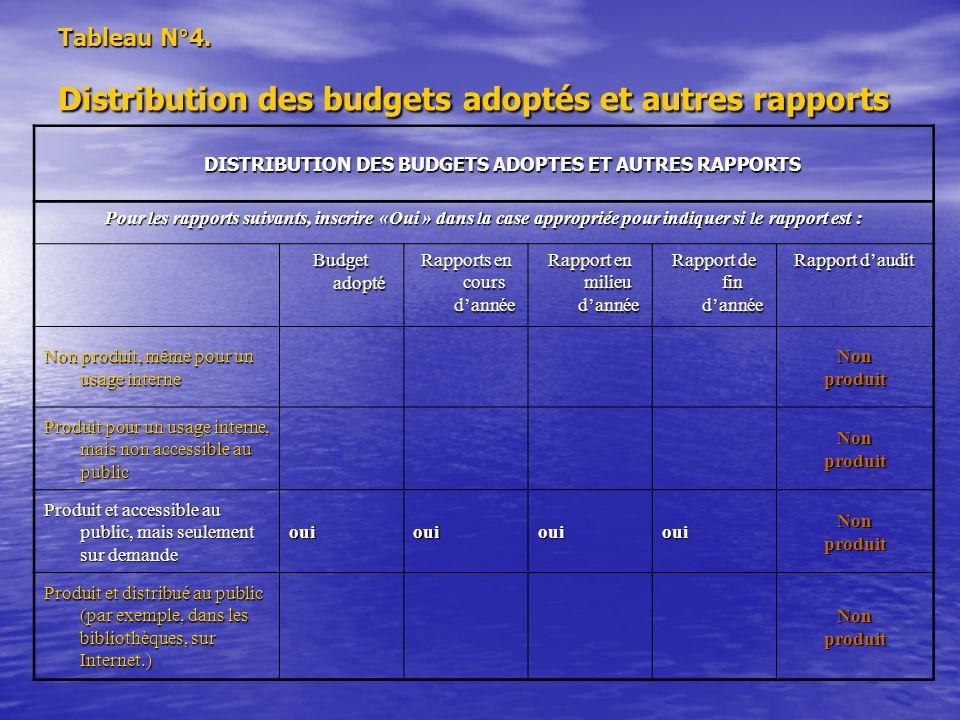 Tableau N°4. Distribution des budgets adoptés et autres rapports