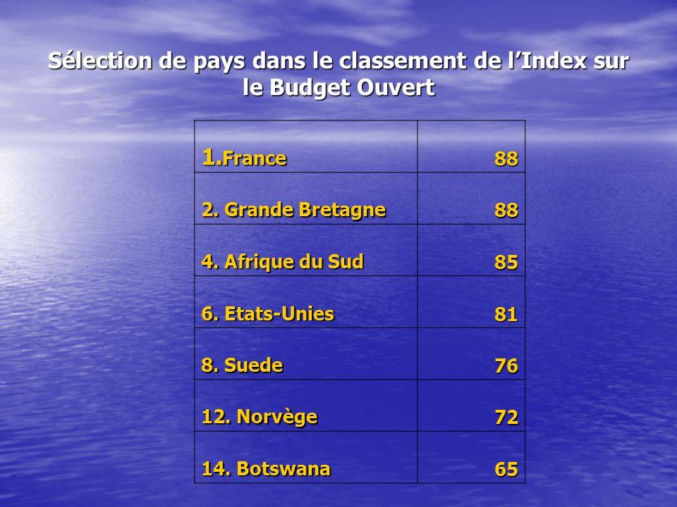 Sélection de pays dans le classement de l'Index sur le Budget Ouvert