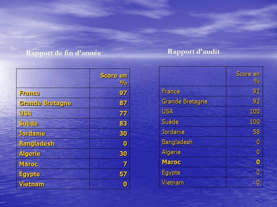 Rapport d'audit Rapport de fin d'année Score en % France 92