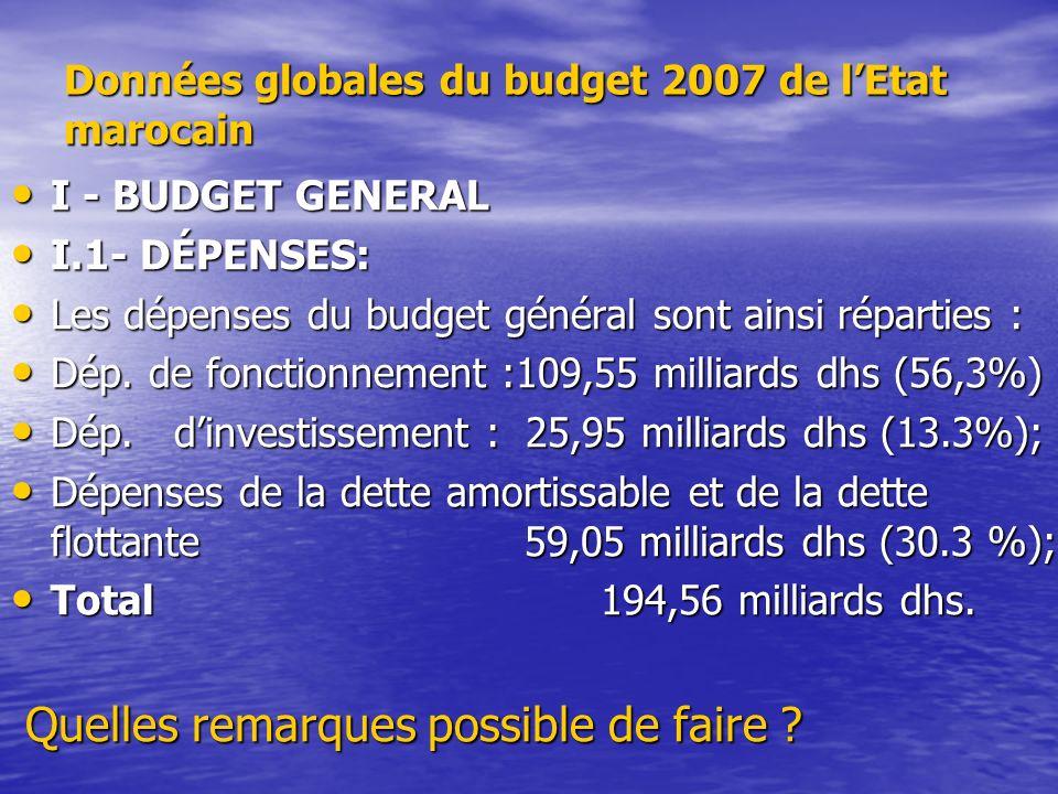 Données globales du budget 2007 de l'Etat marocain