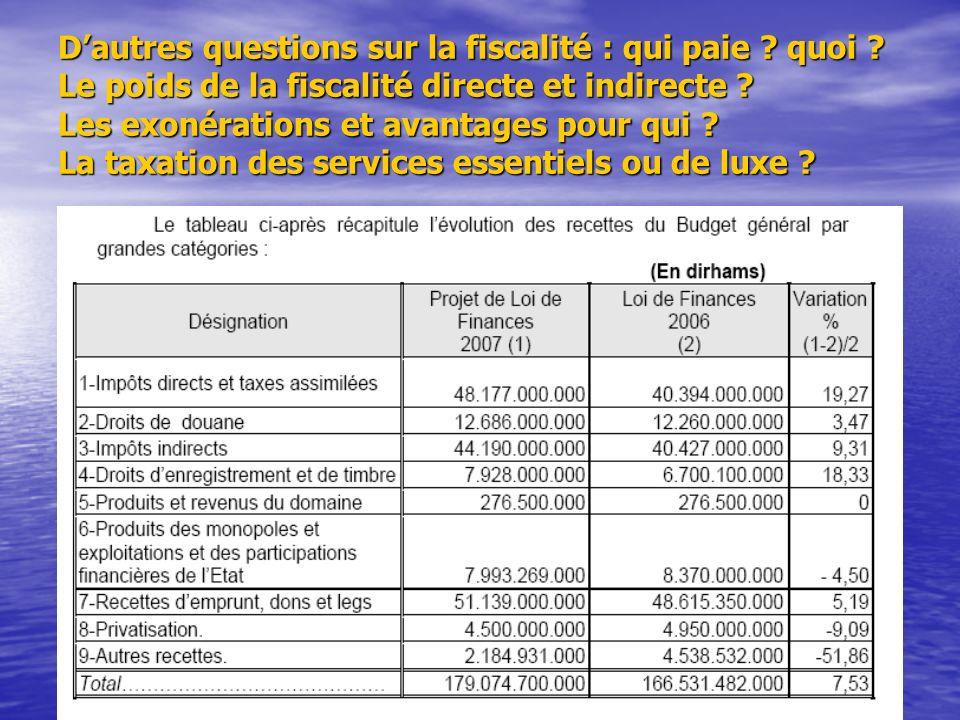 D'autres questions sur la fiscalité : qui paie. quoi