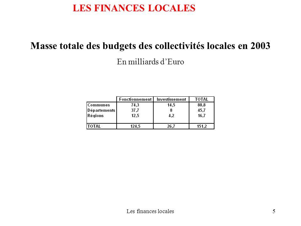 Masse totale des budgets des collectivités locales en 2003