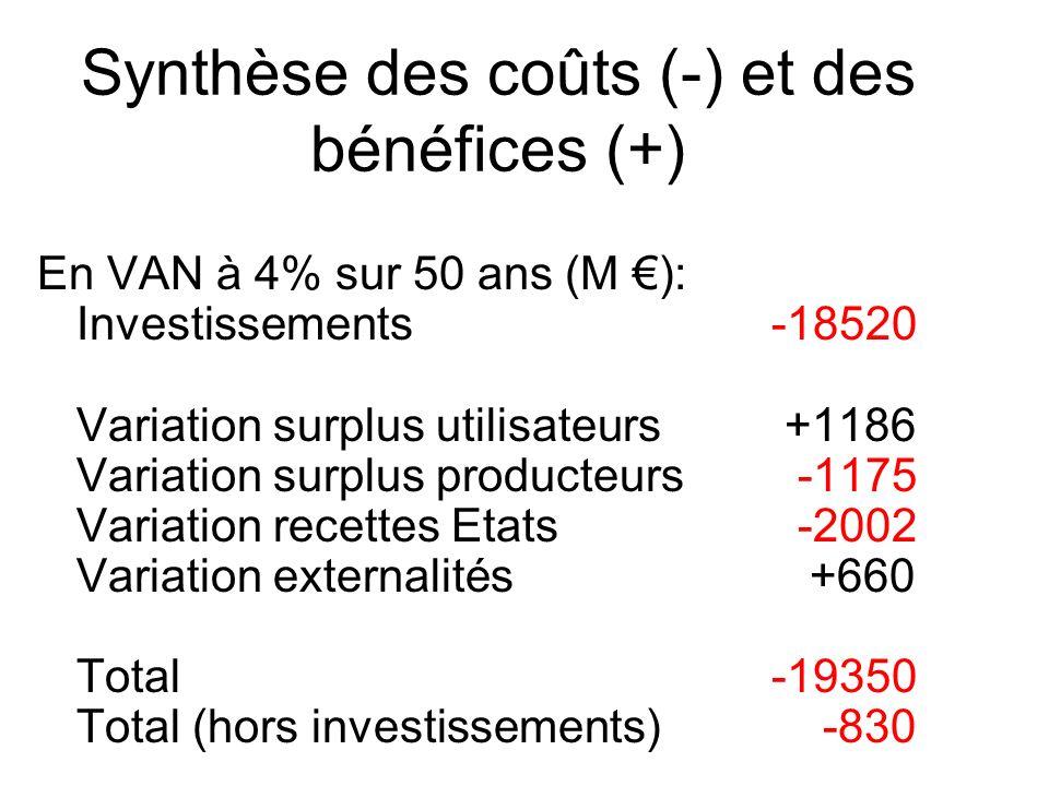 Synthèse des coûts (-) et des bénéfices (+)