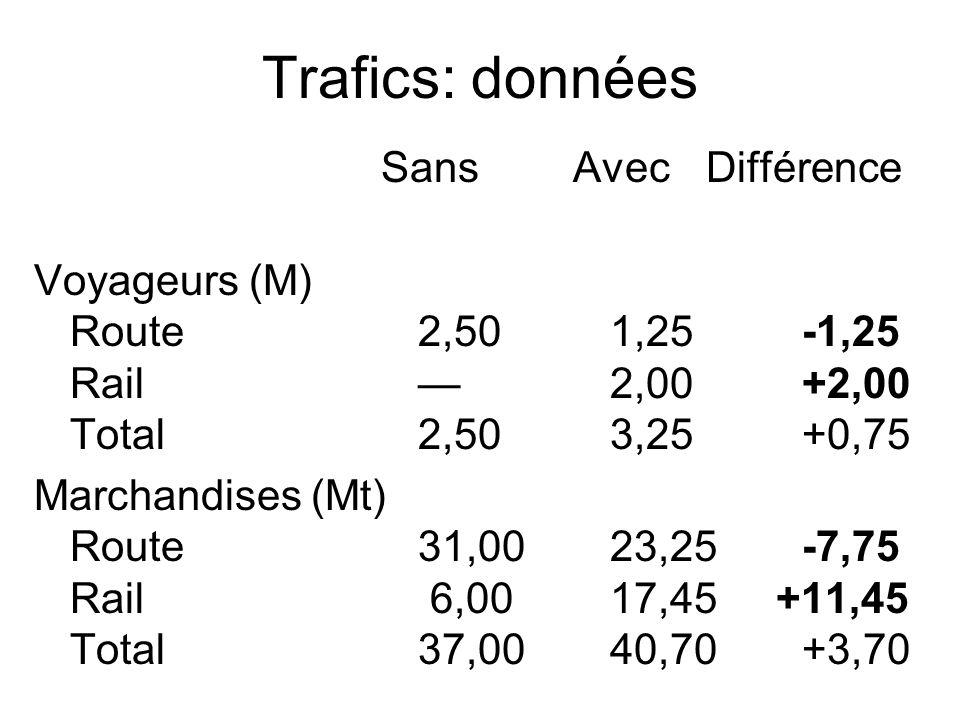 Trafics: données Sans Avec Différence