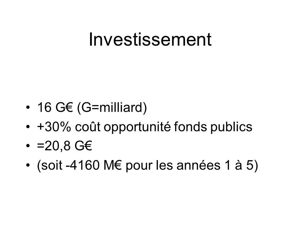 Investissement 16 G€ (G=milliard) +30% coût opportunité fonds publics