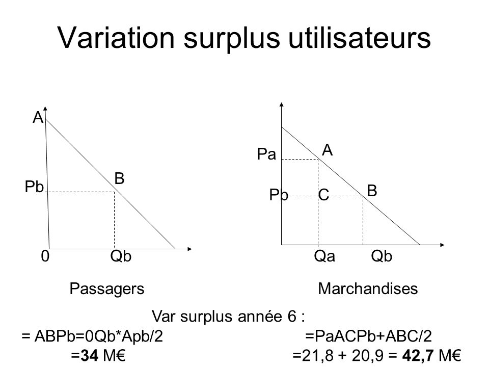 Variation surplus utilisateurs