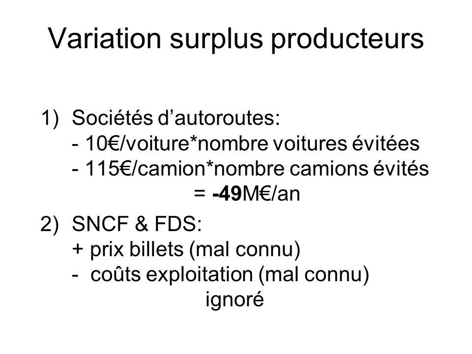 Variation surplus producteurs