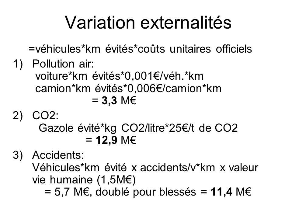Variation externalités