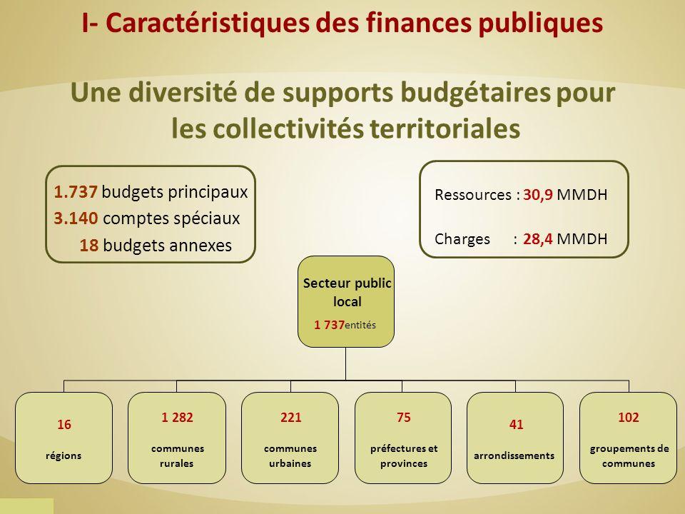 I- Caractéristiques des finances publiques