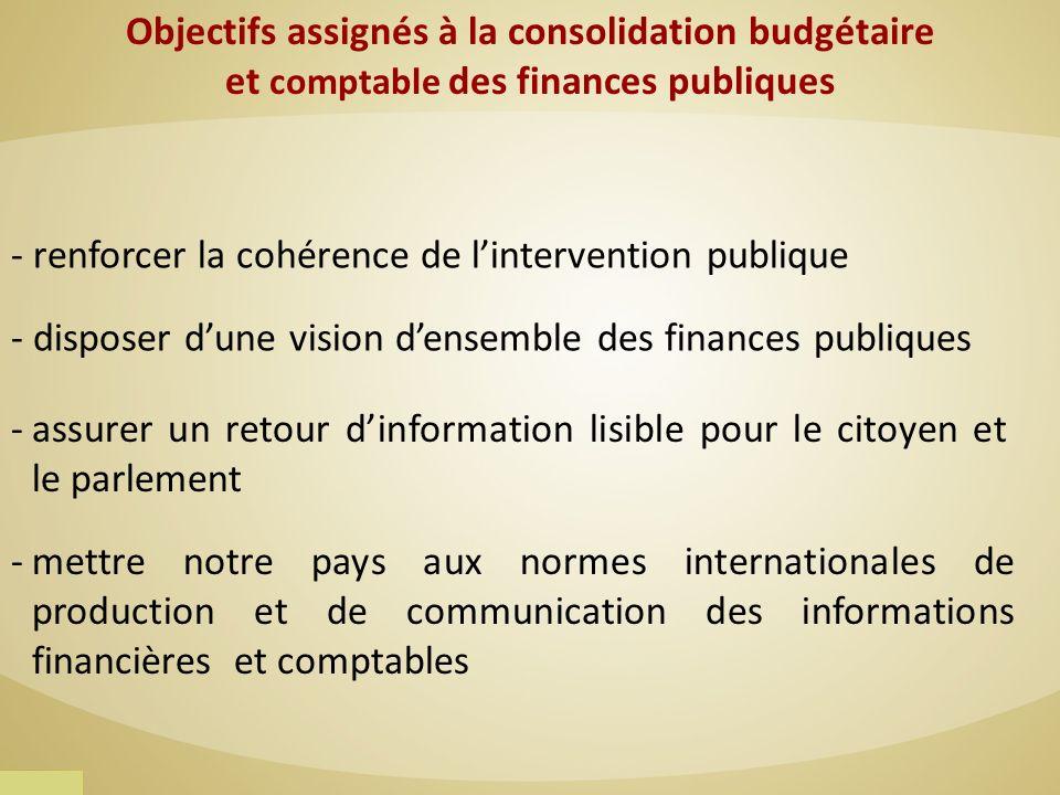 Objectifs assignés à la consolidation budgétaire