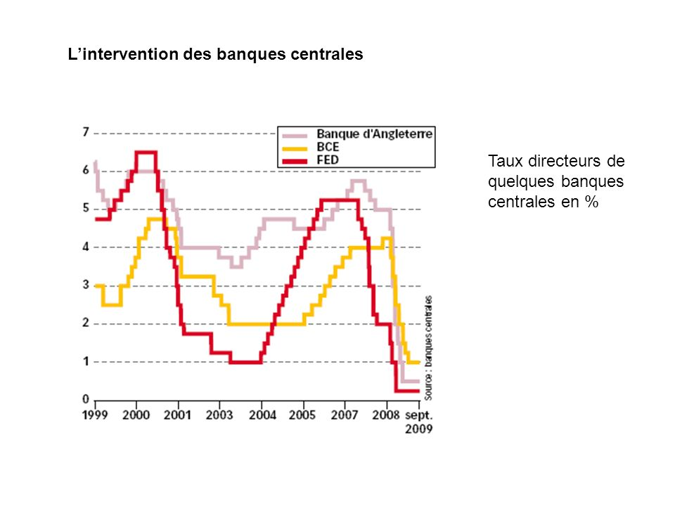 L'intervention des banques centrales