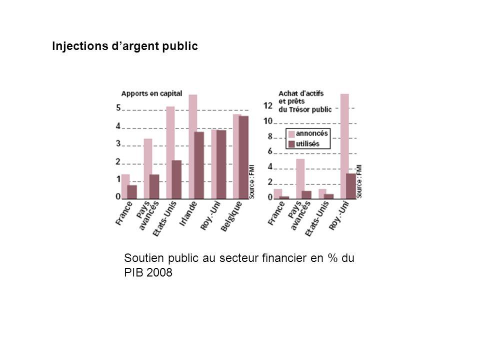Injections d'argent public