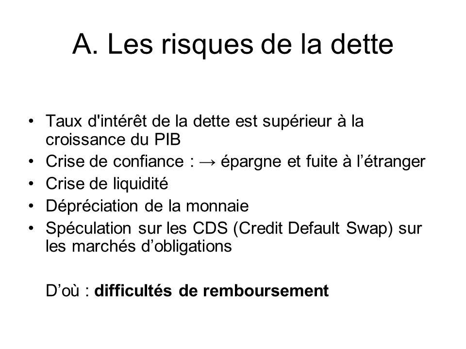 A. Les risques de la dette