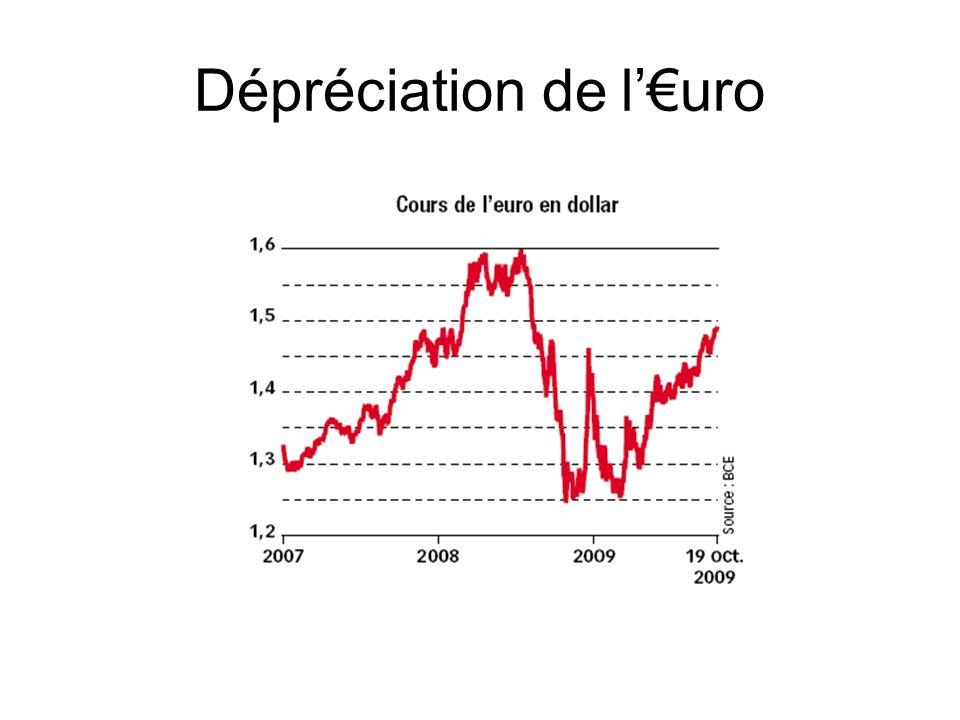 Dépréciation de l'€uro