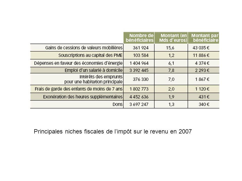 Principales niches fiscales de l'impôt sur le revenu en 2007