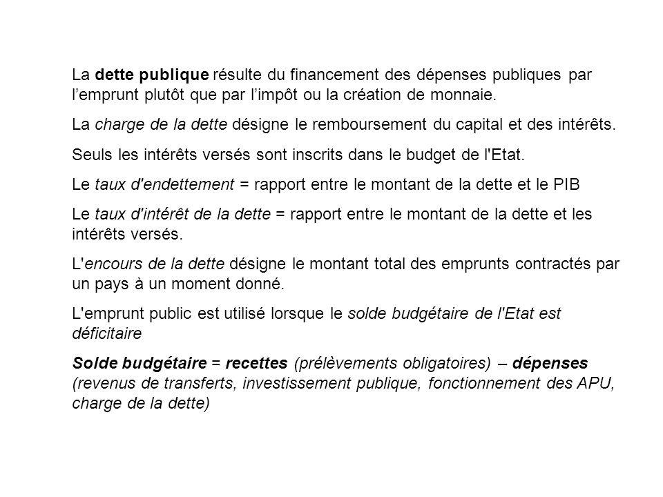 La dette publique résulte du financement des dépenses publiques par l'emprunt plutôt que par l'impôt ou la création de monnaie.