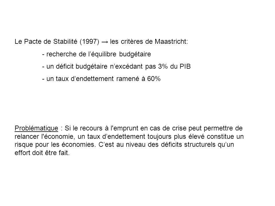Le Pacte de Stabilité (1997) → les critères de Maastricht: