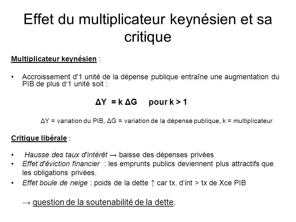 Effet du multiplicateur keynésien et sa critique