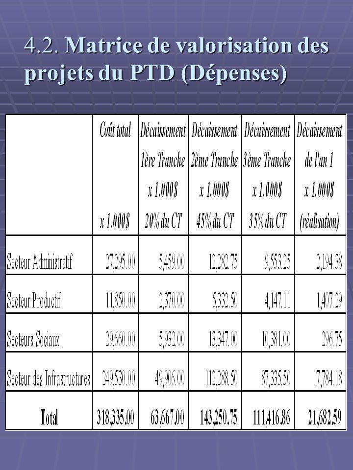 4.2. Matrice de valorisation des projets du PTD (Dépenses)