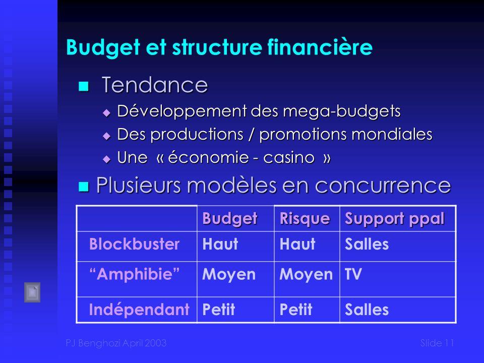 Budget et structure financière