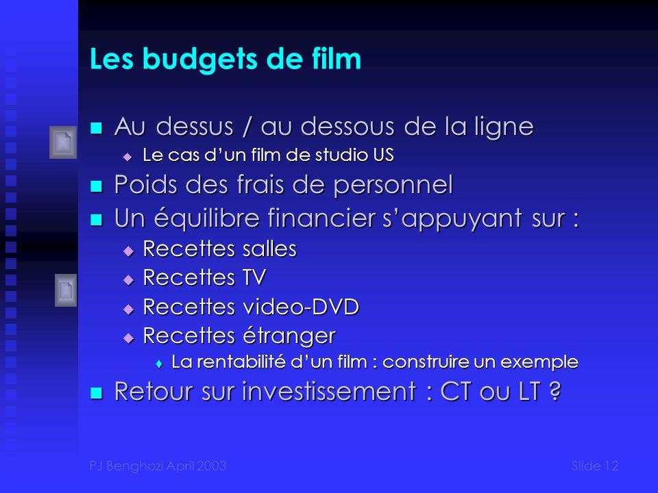 Les budgets de film Au dessus / au dessous de la ligne