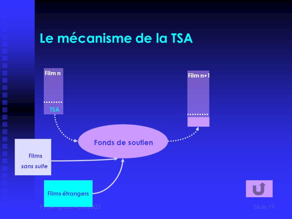 Le mécanisme de la TSA Fonds de soutien Film n Film n+1 TSA Films
