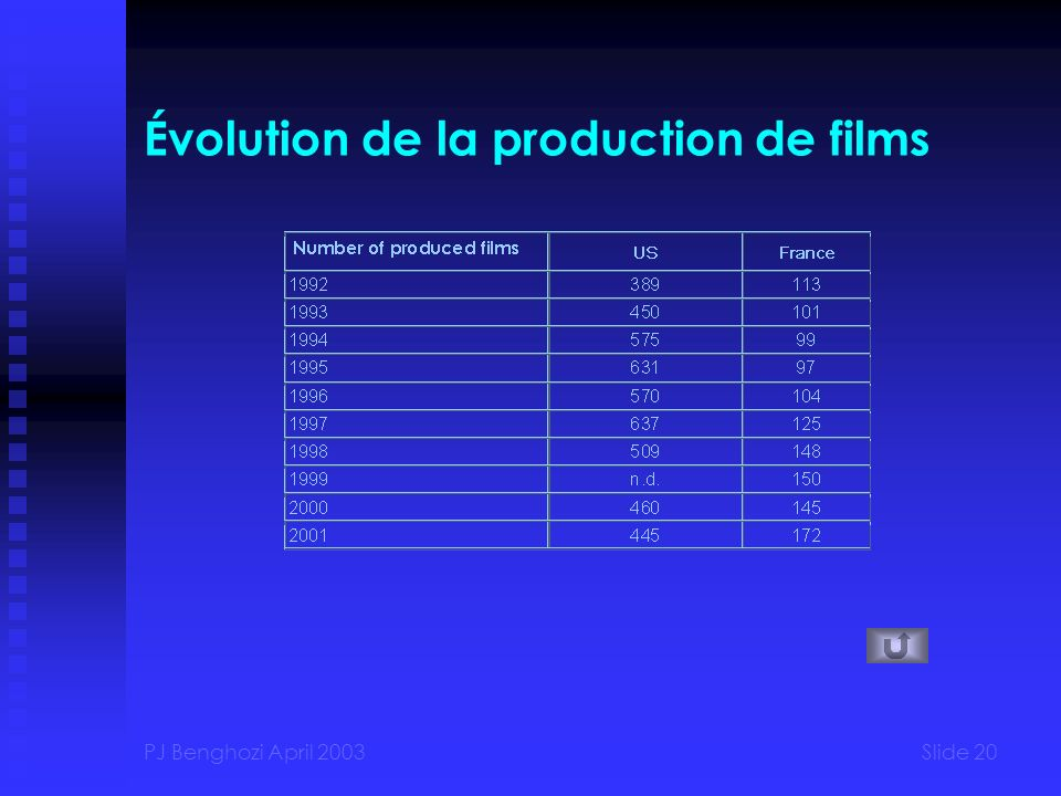 Évolution de la production de films