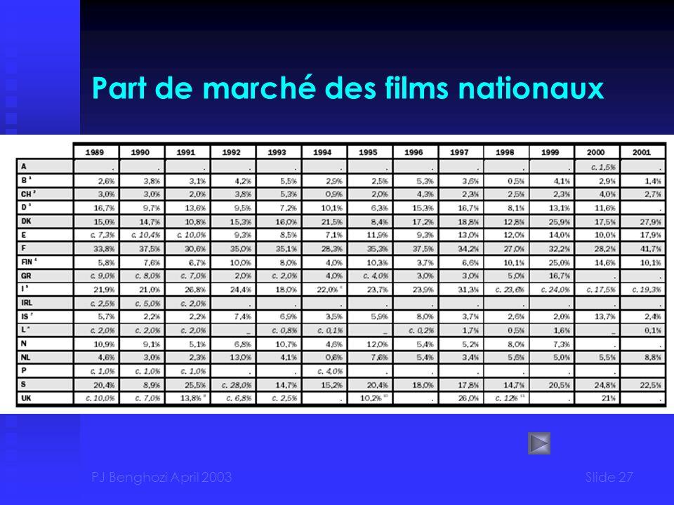 Part de marché des films nationaux