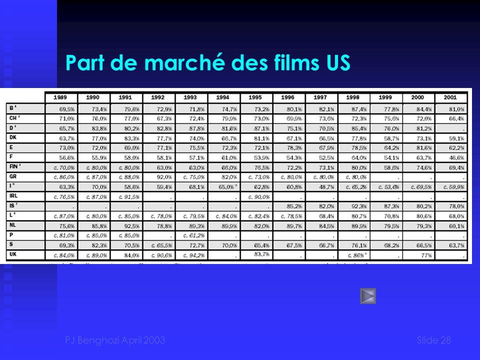Part de marché des films US