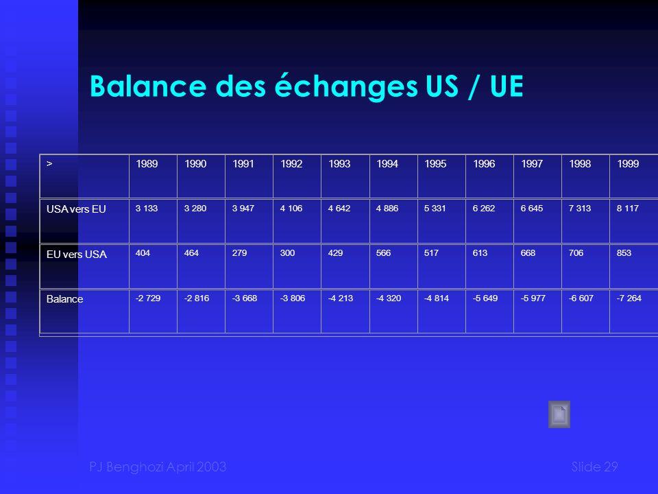 Balance des échanges US / UE