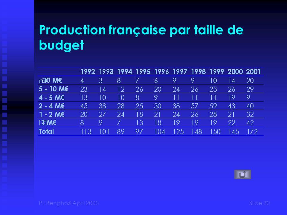 Production française par taille de budget