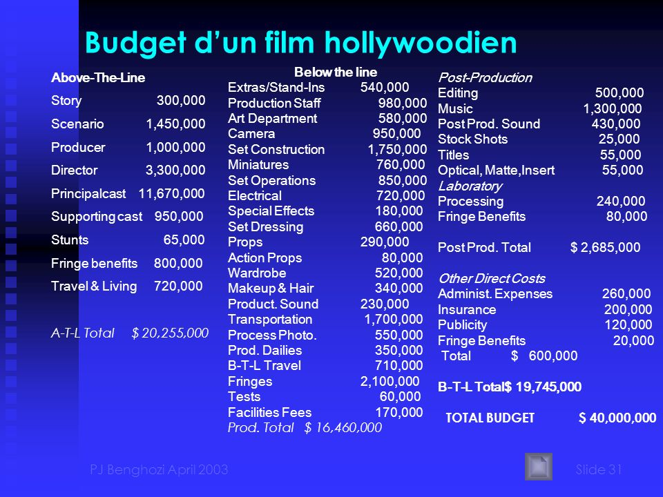 Budget d'un film hollywoodien