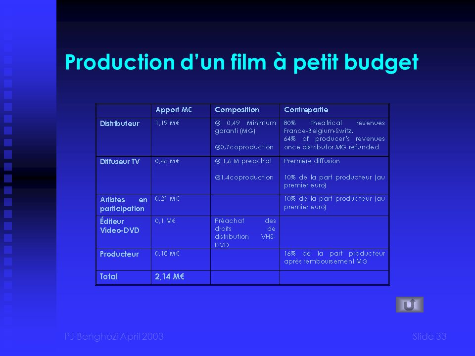 Production d'un film à petit budget