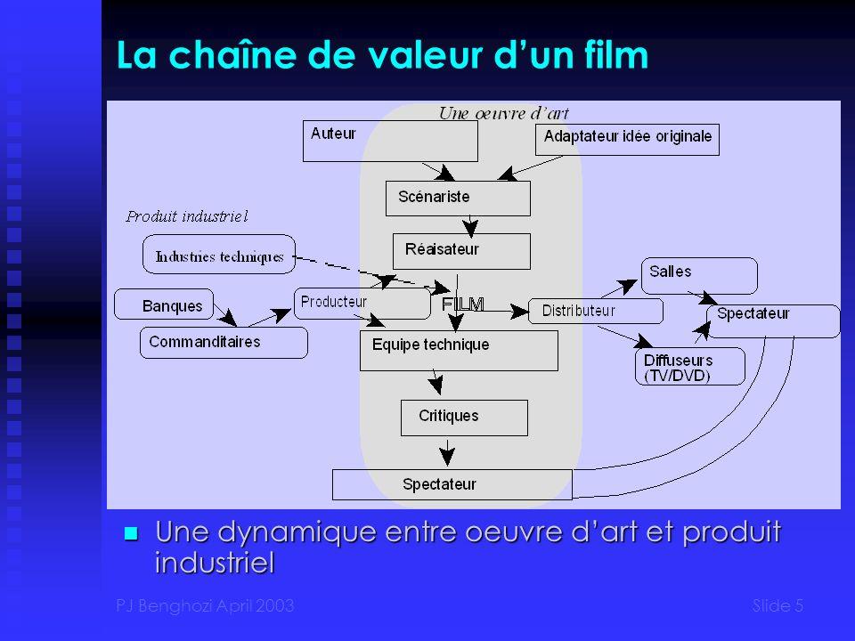 La chaîne de valeur d'un film