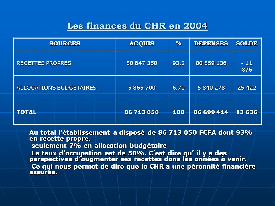 Les finances du CHR en 2004 SOURCES ACQUIS % DEPENSES SOLDE