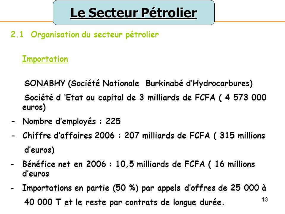 Le Secteur Pétrolier 2.1 Organisation du secteur pétrolier Importation