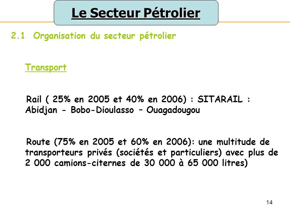 Le Secteur Pétrolier 2.1 Organisation du secteur pétrolier Transport